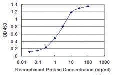 Anti-PPARGC1A Mouse Monoclonal Antibody [clone: 200000000000]