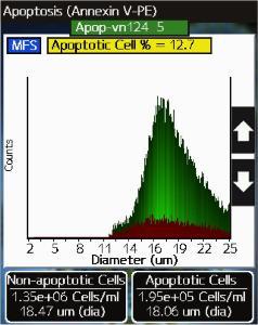 Moxi Flow™ Next Gen Flow Cytometer and Cell Count/Volume Analyzer, ORFLO  Technologies