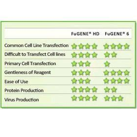 FuGENE 6 Transfection Reagent, Promega