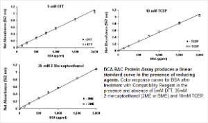 Pierce™ BCA™ Protein Assays, Reducing Agent Compatible, Thermo Scientific