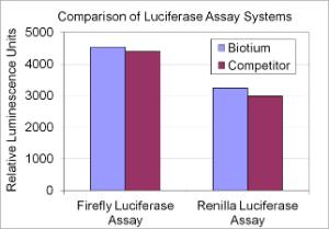 Luciferase Assay Kits, Biotium
