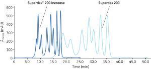Superdex Columns, Peptide 200 Increase, GE Healthcare