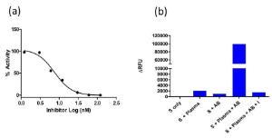 Plasmin Inhibitor Scree Kit Fluorometric, BioVision