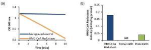 Hmg-Coa Red Act/Inhibitor Scr Kit Colori, BioVision
