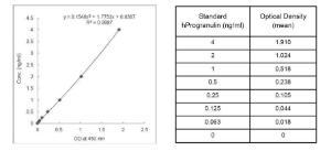 Progranulin Human Elisa Kit, BioVision
