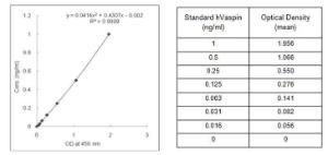 Vaspin Human Serum Elisa Kit, BioVision