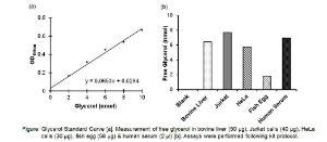 Free Glycerol Colorimetric Assay Kit Ii, BioVision