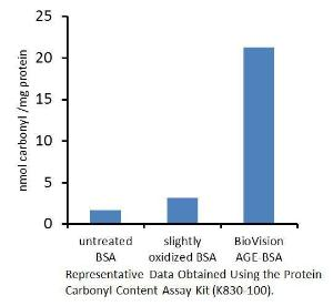 Protein Carbonyl Content Assay Kit, BioVision