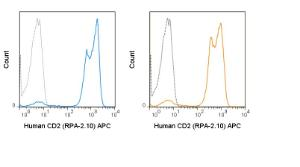 Human peripheral blood lymphocytes were stained with the manufacturers recommended amount of APC Anti-Human CD2 (RPA-2.10) manufactured by Tonbo Biosciences (left panel) or BD Biosciences (right panel).