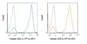 Human peripheral blood lymphocytes were stained with the manufacturers recommended amount of APC Anti-Human CD5 (L17F12) manufactured by Tonbo Biosciences (left panel) or BD Biosciences (right panel).