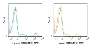Human peripheral blood lymphocytes were stained with the manufacturers recommended amount of APC Anti-Human CD20 (2H7) manufactured by Tonbo Biosciences (left panel) or BD Biosciences (right panel).