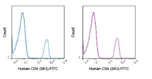 Human peripheral blood lymphocytes were stained with the manufacturers recommended amount of FITC Anti-Human CD4 (SK3) manufactured by Tonbo Biosciences (left panel) or eBioscience (right panel).