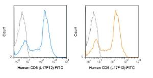 Human peripheral blood lymphocytes were stained with 5 uL (0.125 ug) FITC Anti-Human CD5 (L17F12) manufactured by Tonbo Biosciences (left panel) or BD Biosciences (right panel).