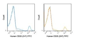 Human peripheral blood lymphocytes were stained with the manufacturers recommended amount of FITC Anti-Human CD20 (2H7) manufactured by Tonbo Biosciences (left panel) or BD Biosciences (right panel).