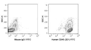 Human PBMCs were stained with 5 uL (1 ug) FITC Anti-Human CD45 (35-9459) (right panel) or 1 ug FITC Mouse IgG1 isotype control (left panel).