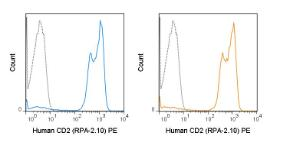 Human peripheral blood lymphocytes were stained with the manufacturers recommended amount of PE Anti-Human CD2 (RPA-2.10) manufactured by Tonbo Biosciences (left panel) or BD Biosciences (right panel).