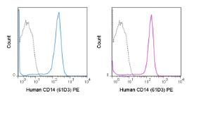Human peripheral blood monocytes were stained with the manufacturers recommended amount of PE Anti-Human CD14 (61D3) manufactured by Tonbo Biosciences (left panel) or eBioscience (right panel).