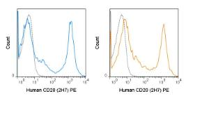 Human peripheral blood lymphocytes were stained with the manufacturers recommended amount of PE Anti-Human CD20 (2H7) manufactured by Tonbo Biosciences (left panel) or BD Biosciences (right panel).