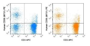 Human peripheral blood lymphocytes were stained with APC Anti-Human CD3 and the manufacturers recommended amount of PE Anti-Human CD56 (MY31) manufactured by Tonbo Biosciences (left panel) or BD Biosciences (right panel).