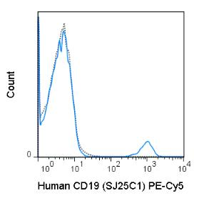 Human peripheral blood lymphocytes were stained with 5 uL (0.25 ug) PE-Cy5 Anti-Human CD19 (55-0198) (solid line) or 0.25 ug PE-Cy5 Mouse IgG1 isotype control (dashed line).