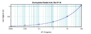 Direct ELISA: using 100 ul/well antibody solution, a concentration of 0.25 – 1.0 ug/ml of this antibody is required. This biotinylated polyclonal antibody, in conjunction with compatible secondary reagents, allows the detection of at least 0.2 – 0.4 ng/well of recombinant Rat IP-10 .