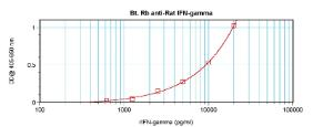 Direct ELISA: using 100 ul/well antibody solution, a concentration of 0.25 – 1.0 ug/ml of this antibody is required. This biotinylated polyclonal antibody, in conjunction with compatible secondary reagents, allows the detection of at least 0.2 – 0.4 ng/well of recombinant Rat IFN-gamma.