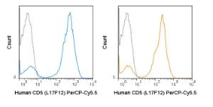 Human peripheral blood lymphocytes were stained with the manufacturers recommended amount of PerCP-Cy5.5 Anti-Human CD5 (L17F12) manufactured by Tonbo Biosciences (left panel) or BD Biosciences (right panel).