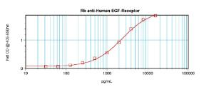 Sandwich ELISA: (using 100ul/well antibody solution) a concentration of 0.5 - 2.0 ug/ml of this antibody is required. This antibody, with Biotinylated Anti-Human EGF Receptor (38-275) as a detection antibody, allows the detection of at least 0.2 - 0.4 ng/well of recombinant Human EGF Receptor.