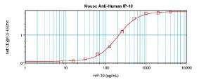 Sandwich ELISA: assuming 100 ul/well, a concentration of 1.0-2.0 ug/ml of this antibody will detect at least 1000 pg/ml of recombinant Human IP-10 when used withanti-Human IP-10 (XP-5203Bt) as the detection antibody at a concentration of approximately 0.25 ug/ml.