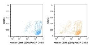 Human PBMCs were stained with the manufacturers recommended amount of PerCP-Cy5.5 Anti-Human CD45 (2D1) manufactured by Tonbo Biosciences (left panel) or BD Biosciences (right panel).