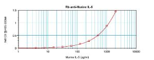 Sandwich ELISA: (using 100ul/well antibody solution) a concentration of 0.5 - 2.0 ug/ml of this antibody is required. This antibody, in conjunction with Biotinylated Anti-Murine IL-5 (38-283) as a detection antibody, allows the detection of at least 0.2 - 0.4 ng/well of recombinant Murine IL-5.