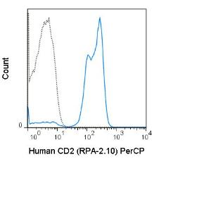 Human peripheral blood lymphocytes were stained with 5 uL (0.25 ug) PerCP Anti-Human CD3 (SK7) manufactured by Tonbo Biosciences (left panel) or BD Biosciences (right panel).