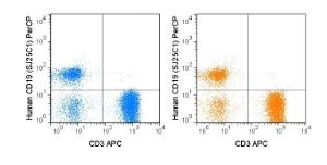 Human peripheral blood lymphocytes were stained with 5 uL (0.25 ug) PerCP Anti-Human CD19 (SJ25C1) manufactured by Tonbo Biosciences (left panel) or BD Biosciences (right panel).