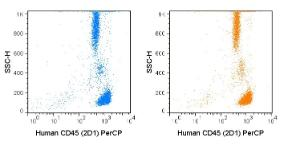Anti-PTPRC Mouse Monoclonal Antibody (PerCP (Peridinin-Chlorophyll Protein Complex)) [clone: 2D1]