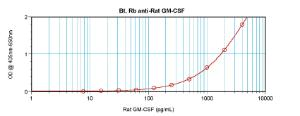Sandwich ELISA: (using 100 ml/well) a concentration of 0.25 – 1.0 ug/ml of this antibody is required. This biotinylated polyclonal antibody, in conjunction with Polyclonal Anti- Rat GM-CSF (38-273) as a capture antibody, allows the detection of at least 0.2 – 0.4 ng/well of recombinant Rat GM-CSF.