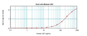 Sandwich ELISA: using 100 ul/well antibody solution, a concentration of 0.5 - 2.0 ug/ml of this antibody is required. This antibody, in conjunction with ProSci's Biotinylated Anti-Human LEC (38-256) as a detection antibody, allows the detection of at least 0.2 - 0.4 ng/well of recombinant hLEC.