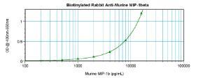 Anti-CCL4 Rabbit Polyclonal Antibody (Biotin)