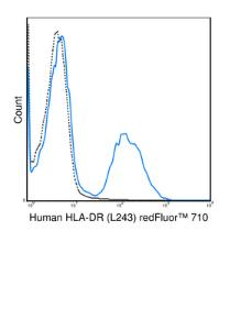 Human peripheral blood lymphocytes were stained with 5 uL (1 ug) redFluor™ 710 Anti-Human HLA-DR (80-9952) (solid line) or 1 ug redFluor™ 710 Mouse IgG2a isotype control (dashed line).