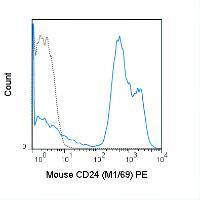Anti-CD24 Rat Monoclonal Antibody (PE) [clone: M1/69]