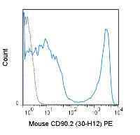 Anti-CD90.2 Rat Monoclonal Antibody (PE) [clone: 30-H12]