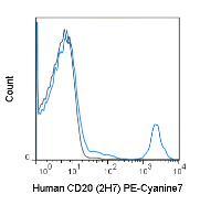 Anti-CD20 Mouse Monoclonal Antibody (PE-Cyanine7) [clone: 2H7]