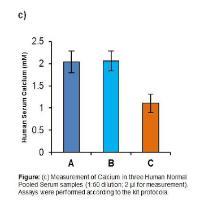 Calcium Assay Kit (Fluorometric)