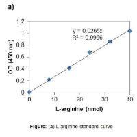 L-Arginine Assay Kit (Colorimetric)
