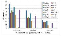 Anti-IgG Goat Monoclonal Antibody [clone: RMG05]