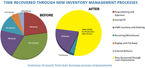 Lean Inventory Management Program Reduces Costs for Production